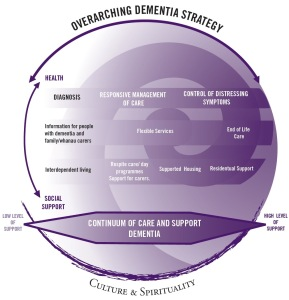 dementia diagram 2010