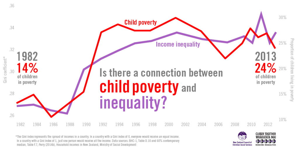economic inequality united states essay Between 1979 and 2007 the gini coefficient including capital gains, in the united states climbed from 48 to 59, ranking the united states in the top quarter of the most unequal countries in the world.