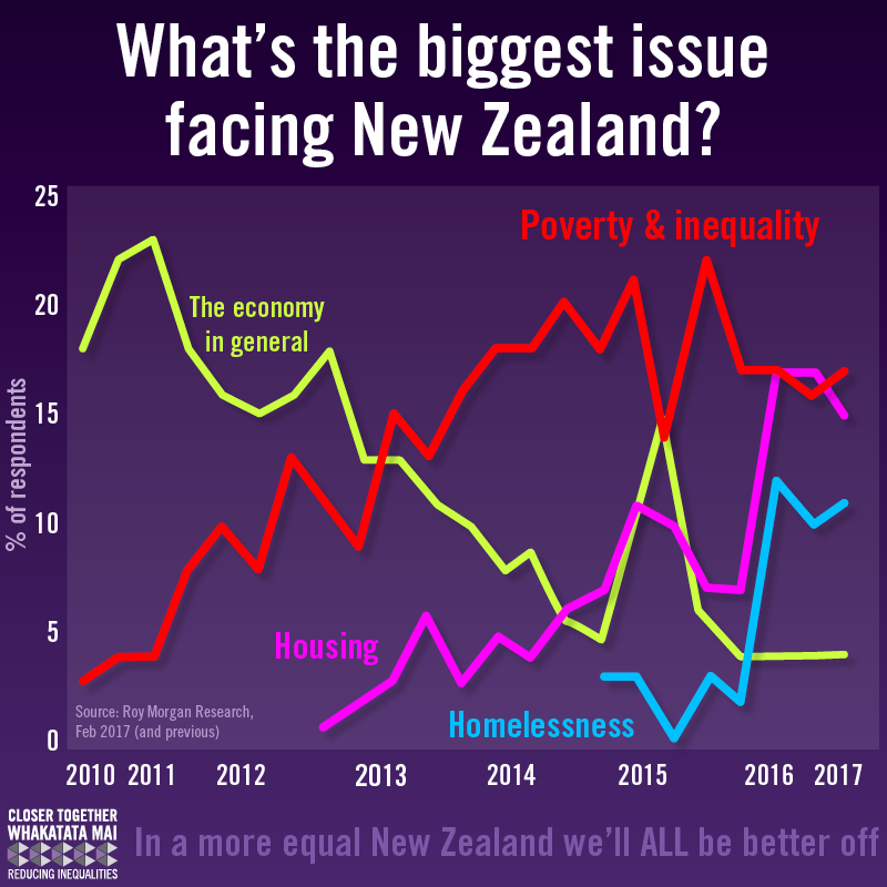 social inequality in new zealand 'inequality: a new zealand crisis provides the reader with valuable insights into the causes and consequences of increasing inequality in new zealand it adds much needed comment on the unequal opportunities afforded new zealanders and is a must read for anyone concerned with social justice.