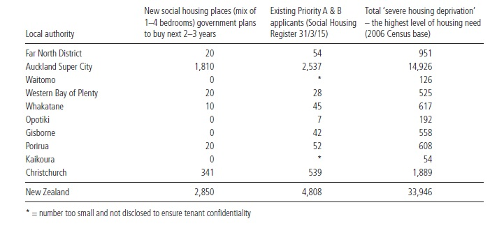 Severe housing needv2 Jul 2015