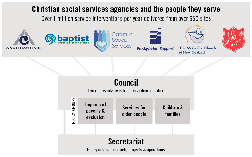 Org Structure Diagram V4 Nz Council Of Christian Social Servicesnz